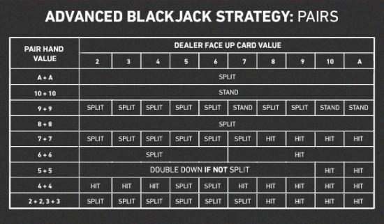 W. Estratégias para Blackjack 1